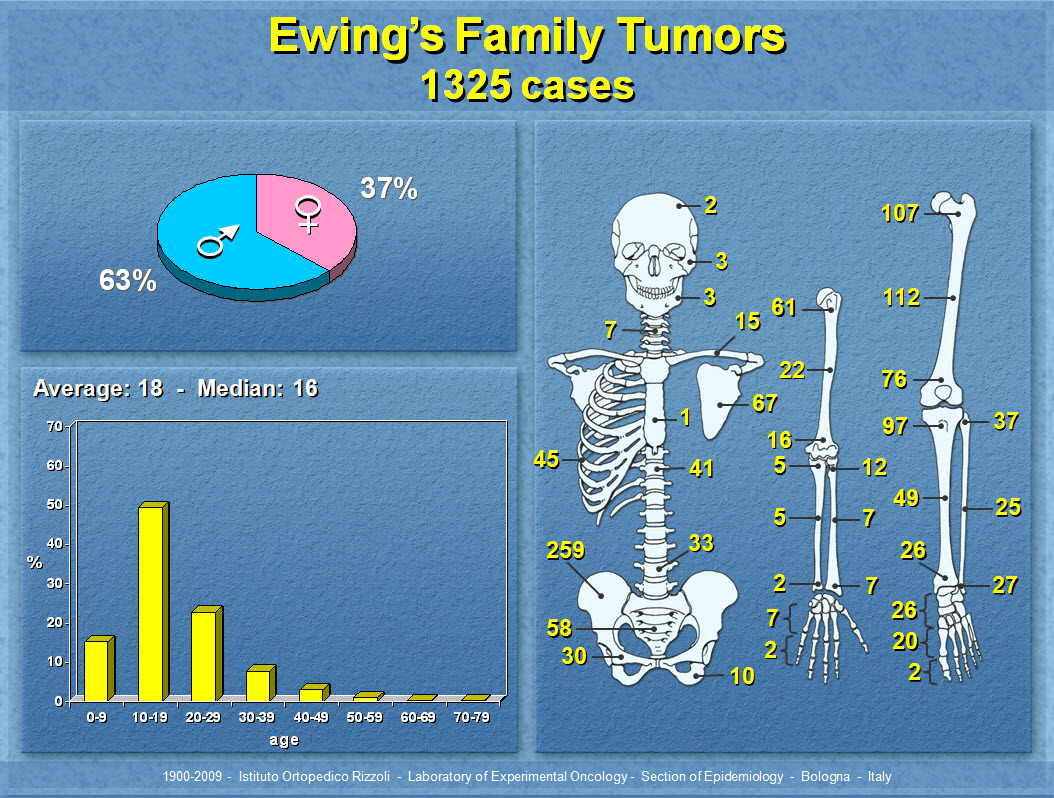 Ewing's Family Tumors