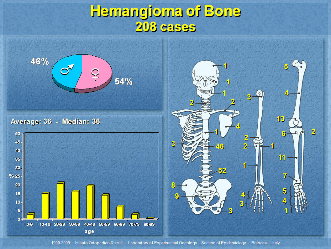 Hemangioma of Bone
