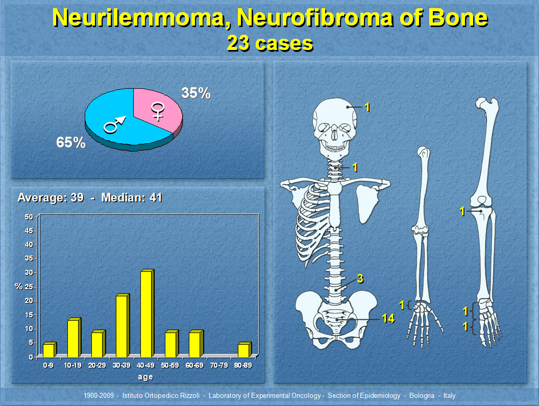 Neurilemmoma, Neurofibroma of Bone