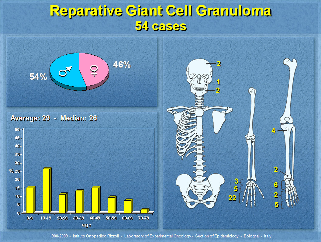 Reparative Giant Cell Granuloma