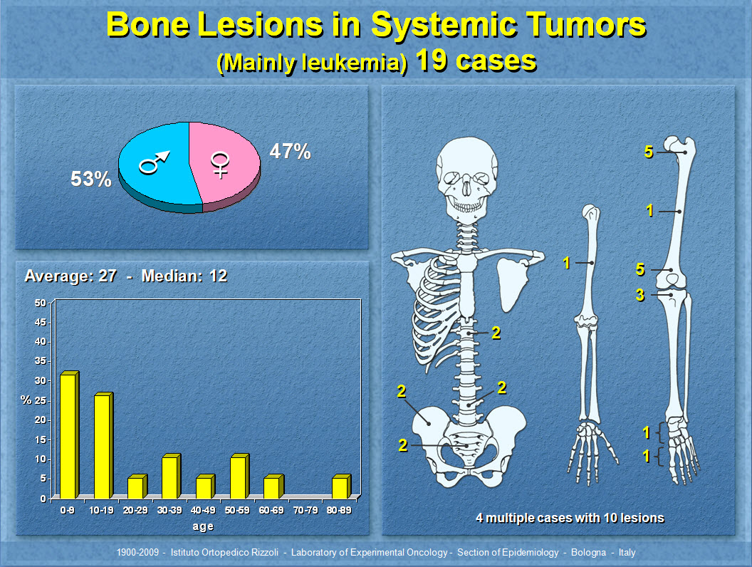 Bone Lesions in Systemic Tumors