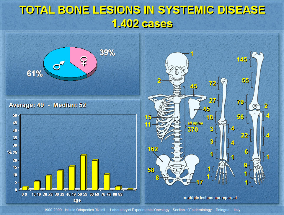 Bone Lesions in Systemic Diseases