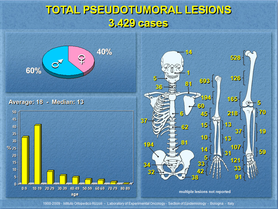 Pseudotumoral lesions