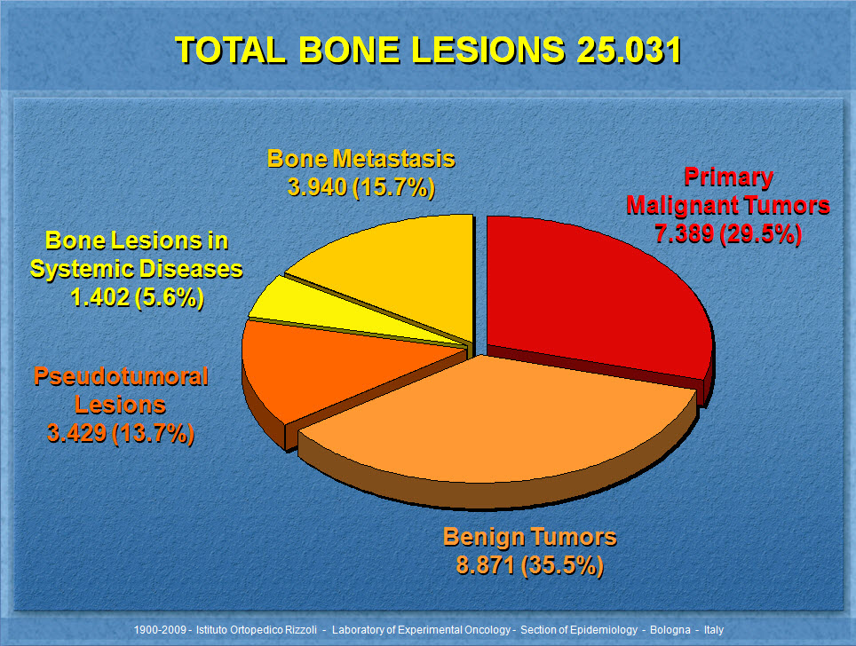 Total bone lesions